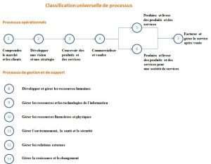Audit d'entreprise - diagnostic d'entreprise - classification universelle de processus - audit de processus