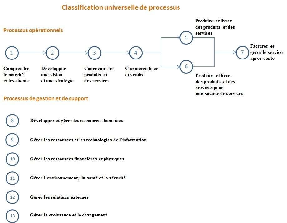 Audit opérationnel - audit de gestion - classification universelle de processus - audit de processus