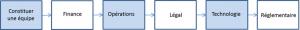 due diligence vendeur acquéreur - domaines d'interventions - due diligence opérationnelle - due diligence financière - due diligence légale - due diligence technologique - due diligence réglementaire