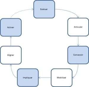 conseil en stratégie d´entreprise - gestion du changement