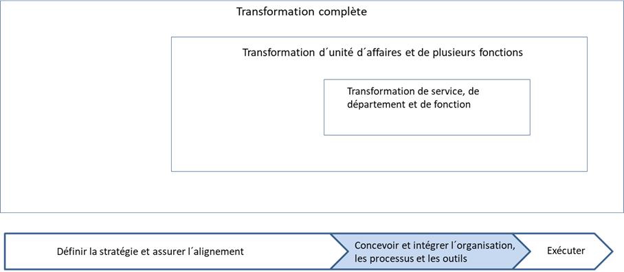 transformation complète - transformation d' unité d' affaires et de plusieurs fonctions - transformation de service, de département et de fonction